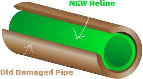 New Old Damaged Pipe YDig Reline